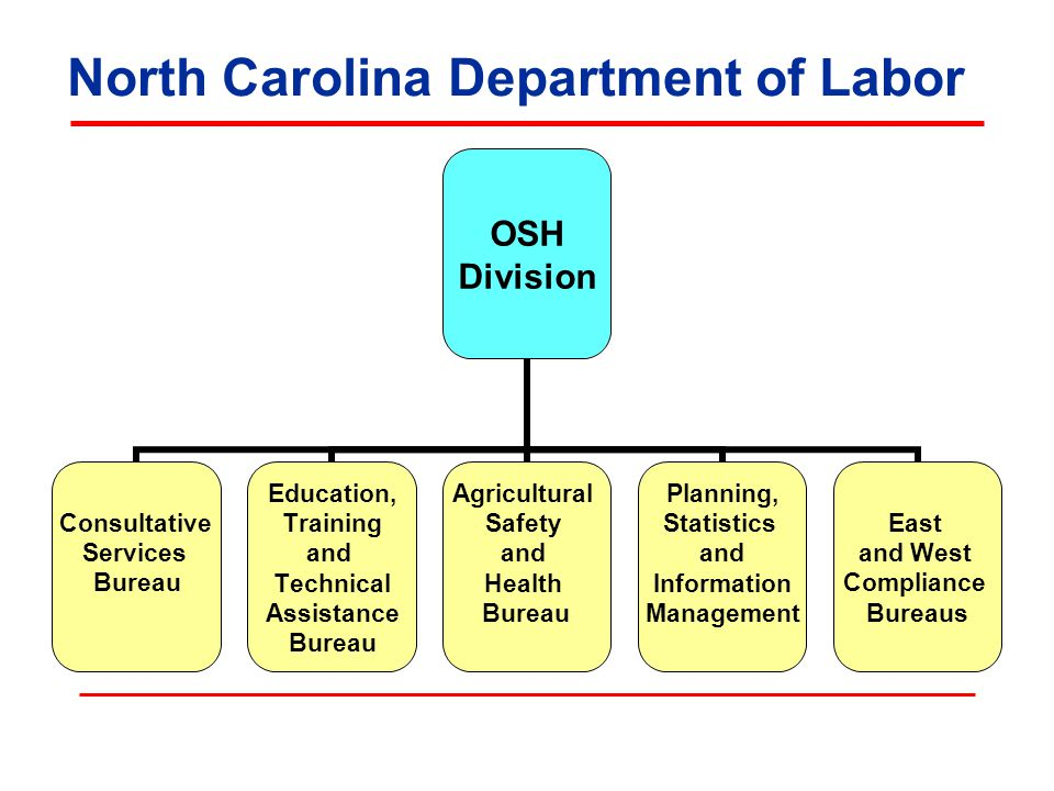 North Carolina Department of Labor OSH Division Consultative Services Bureau Education, Training and Technical Assistance Bureau Agricultural Safety and Health Bureau Planning, Statistics and Information Management East and West Compliance Bureaus