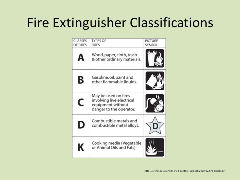 Fire Extinguisher Classifications http://njfireequip.com/site/wp-content/uploads/2010/02/fire-classes.gif