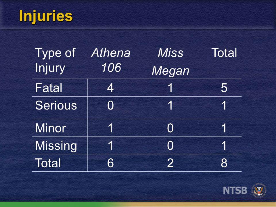 Injuries Type of Injury Athena 106 Miss Megan Total Fatal415 Serious011 Minor101 Missing101 Total628