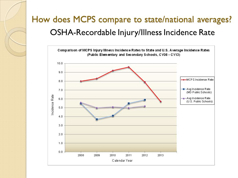 How does MCPS compare to state/national averages OSHA-Recordable Injury/Illness Incidence Rate