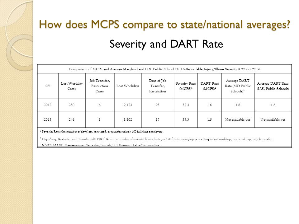 How does MCPS compare to state/national averages.