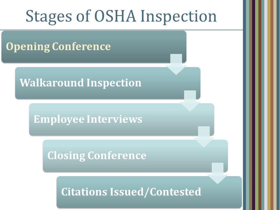Stages of OSHA Inspection Opening ConferenceWalkaround InspectionEmployee InterviewsClosing ConferenceCitations Issued/Contested