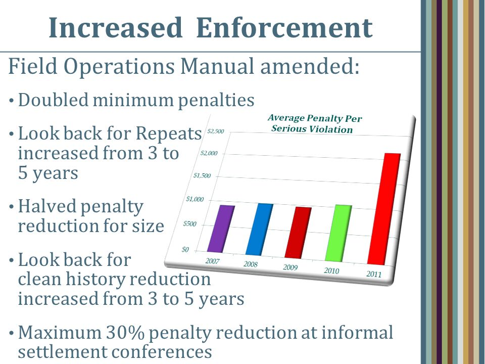 Increased Enforcement Field Operations Manual amended: Doubled minimum penalties Look back for Repeats increased from 3 to 5 years Halved penalty reduction for size Look back for clean history reduction increased from 3 to 5 years Maximum 30% penalty reduction at informal settlement conferences