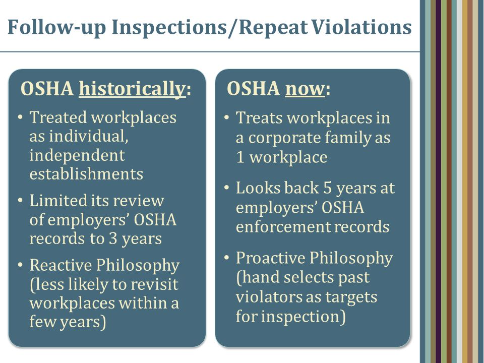 Follow-up Inspections/Repeat Violations OSHA historically: Treated workplaces as individual, independent establishments Limited its review of employers' OSHA records to 3 years Reactive Philosophy (less likely to revisit workplaces within a few years) OSHA historically: Treated workplaces as individual, independent establishments Limited its review of employers' OSHA records to 3 years Reactive Philosophy (less likely to revisit workplaces within a few years) OSHA now: Treats workplaces in a corporate family as 1 workplace Looks back 5 years at employers' OSHA enforcement records Proactive Philosophy (hand selects past violators as targets for inspection) OSHA now: Treats workplaces in a corporate family as 1 workplace Looks back 5 years at employers' OSHA enforcement records Proactive Philosophy (hand selects past violators as targets for inspection)