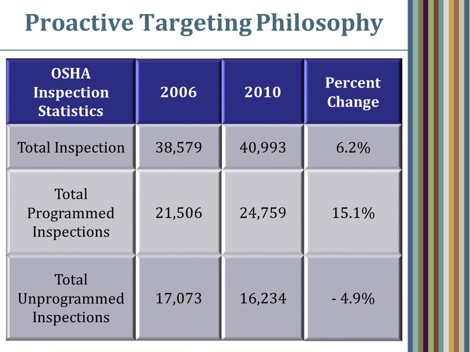Proactive Targeting Philosophy