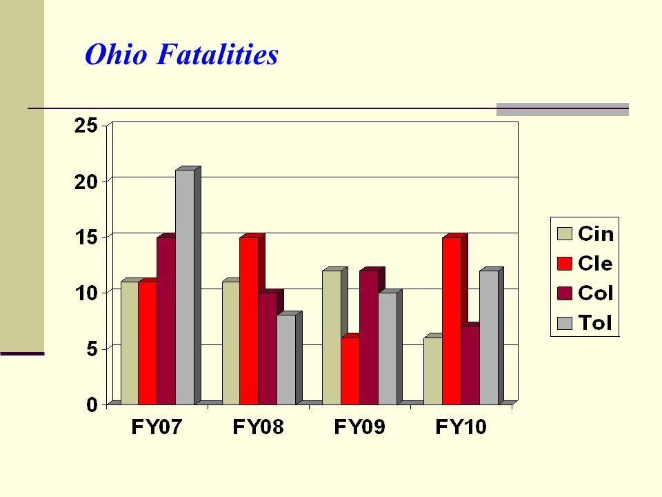 Ohio Fatalities