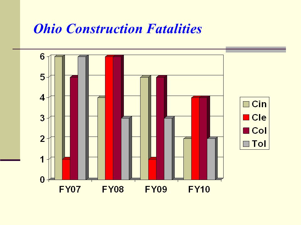 Ohio Construction Fatalities