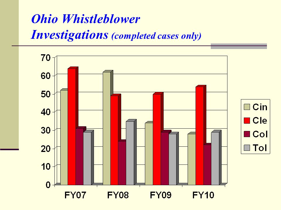 Ohio Whistleblower Investigations (completed cases only)
