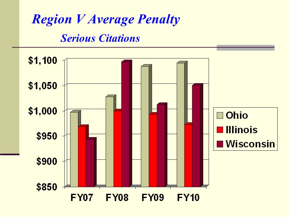 Region V Average Penalty Serious Citations