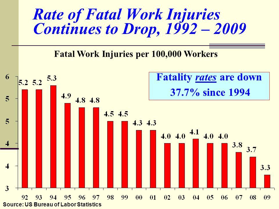 Ohio Construction Fatalities
