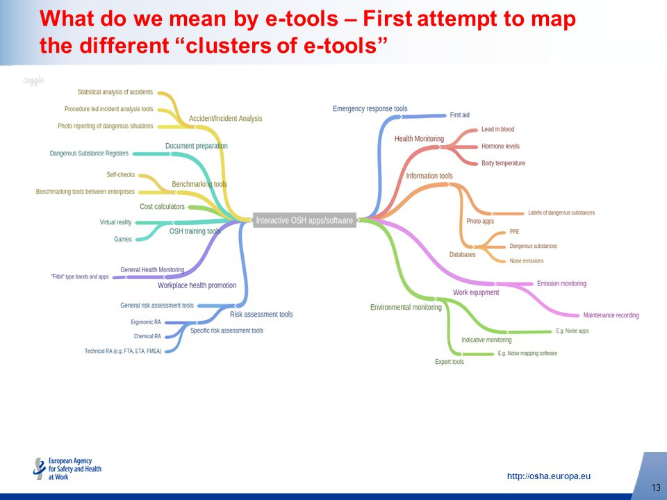 http://osha.europa.eu 13 What do we mean by e-tools – First attempt to map the different clusters of e-tools