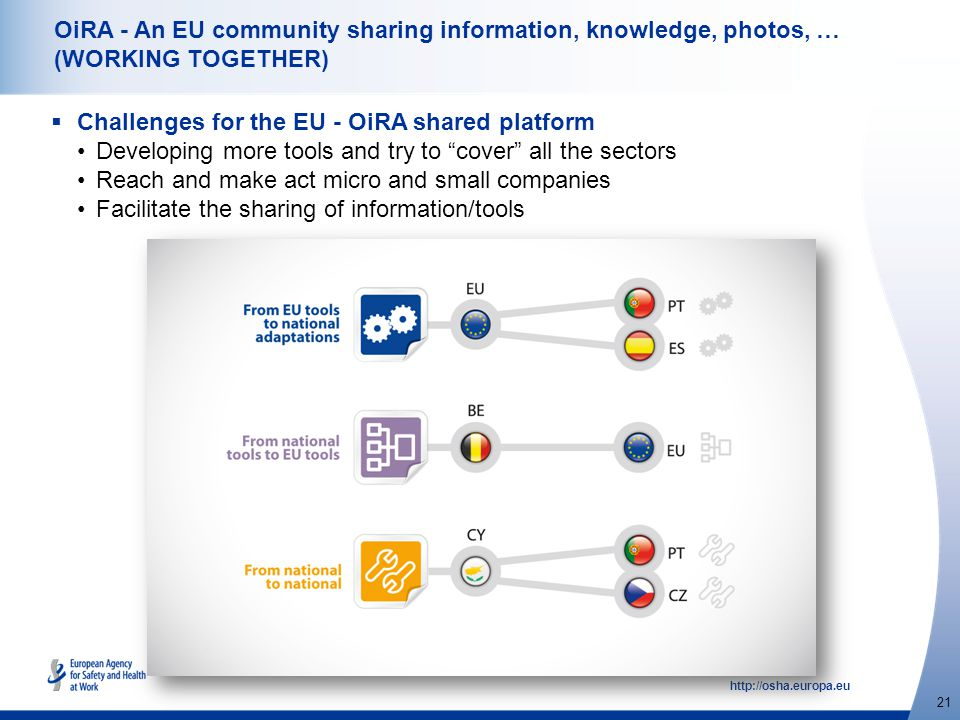 http://osha.europa.eu 21 OiRA - An EU community sharing information, knowledge, photos, … (WORKING TOGETHER)  Challenges for the EU - OiRA shared platform Developing more tools and try to cover all the sectors Reach and make act micro and small companies Facilitate the sharing of information/tools