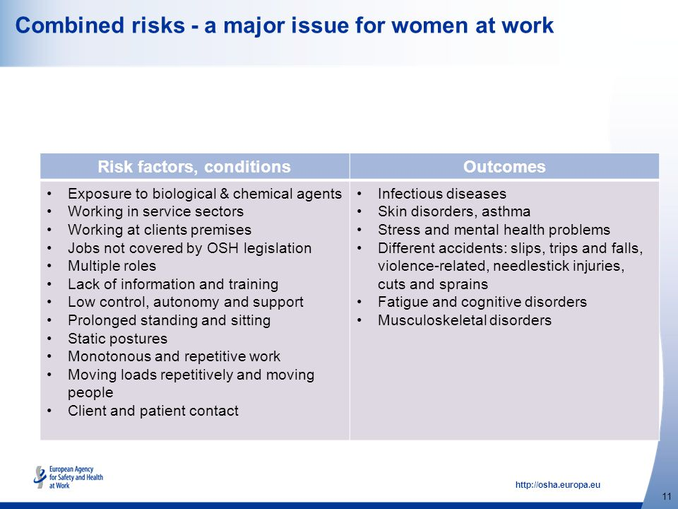 http://osha.europa.eu 11 Combined risks - a major issue for women at work Risk factors, conditionsOutcomes Exposure to biological & chemical agents Wo