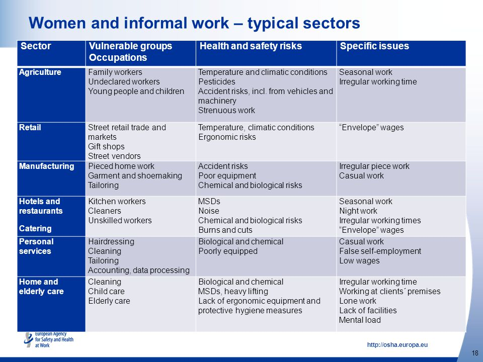 http://osha.europa.eu 18 Women and informal work – typical sectors SectorVulnerable groups Occupations Health and safety risksSpecific issues Agricult