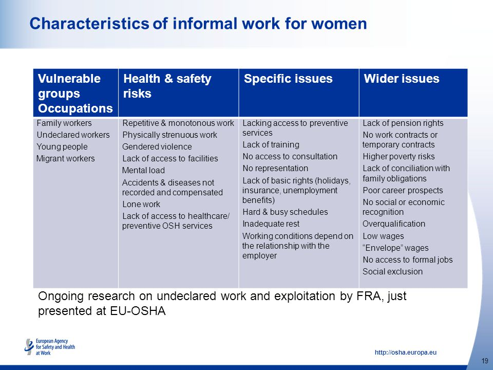 http://osha.europa.eu 19 Characteristics of informal work for women Vulnerable groups Occupations Health & safety risks Specific issuesWider issues Fa