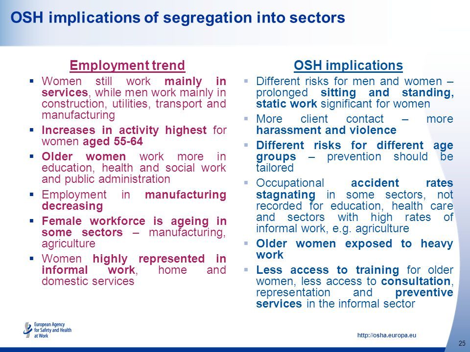 http://osha.europa.eu 25 OSH implications of segregation into sectors Employment trend  Women still work mainly in services, while men work mainly in