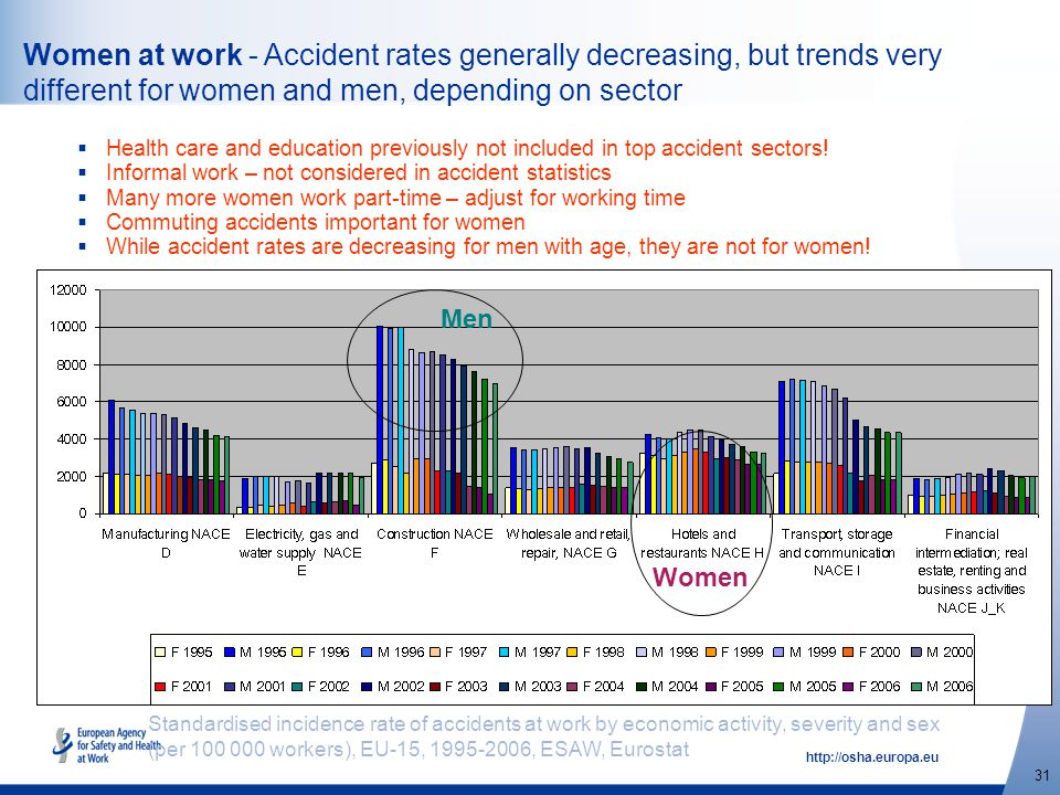 http://osha.europa.eu 31 Women at work - Accident rates generally decreasing, but trends very different for women and men, depending on sector  Healt