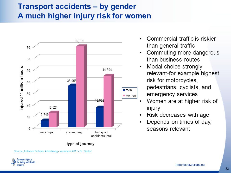 http://osha.europa.eu 33 Transport accidents – by gender A much higher injury risk for women Commercial traffic is riskier than general traffic Commut