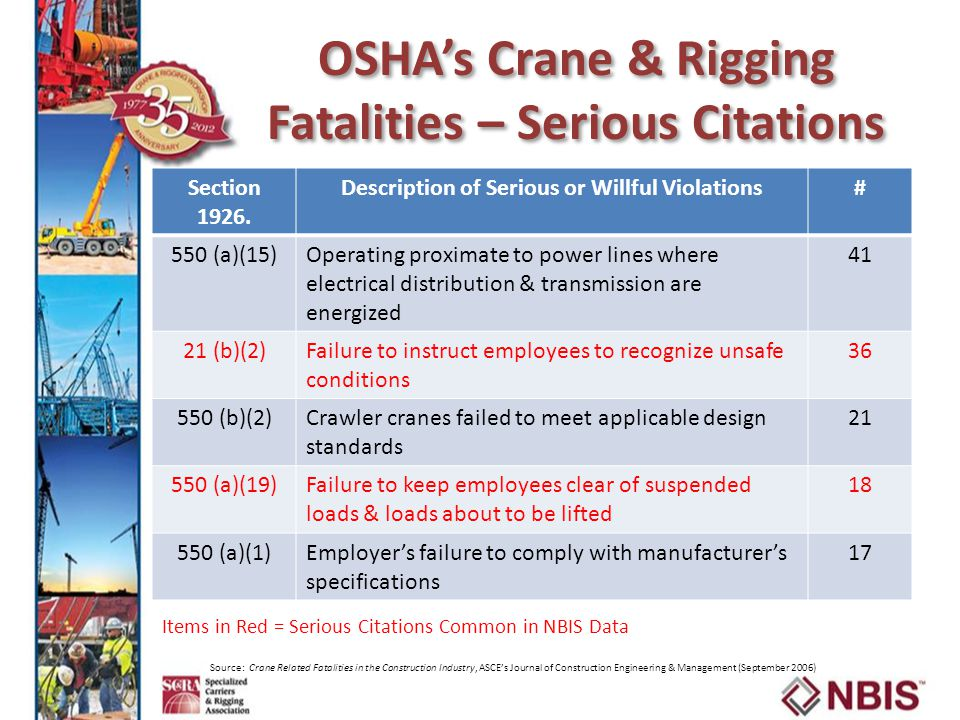 OSHA's Crane & Rigging Fatalities – Serious Citations Source: Crane Related Fatalities in the Construction Industry, ASCE's Journal of Construction Engineering & Management (September 2006) Section 1926.