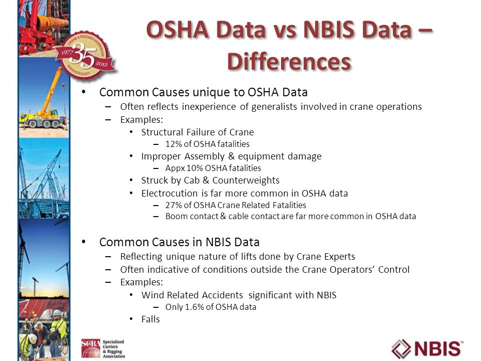 OSHA Data vs NBIS Data – Differences Common Causes unique to OSHA Data – Often reflects inexperience of generalists involved in crane operations – Examples: Structural Failure of Crane – 12% of OSHA fatalities Improper Assembly & equipment damage – Appx 10% OSHA fatalities Struck by Cab & Counterweights Electrocution is far more common in OSHA data – 27% of OSHA Crane Related Fatalities – Boom contact & cable contact are far more common in OSHA data Common Causes in NBIS Data – Reflecting unique nature of lifts done by Crane Experts – Often indicative of conditions outside the Crane Operators' Control – Examples: Wind Related Accidents significant with NBIS – Only 1.6% of OSHA data Falls