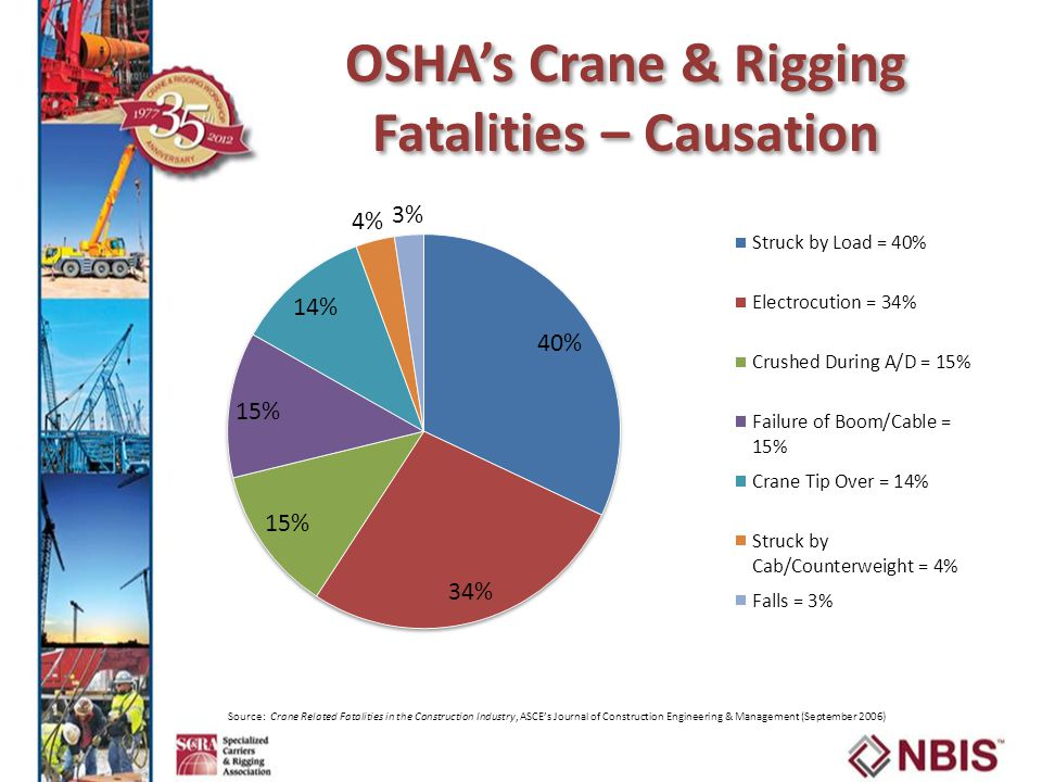 OSHA's Crane & Rigging Fatalities – Causation Source: Crane Related Fatalities in the Construction Industry, ASCE's Journal of Construction Engineering & Management (September 2006)