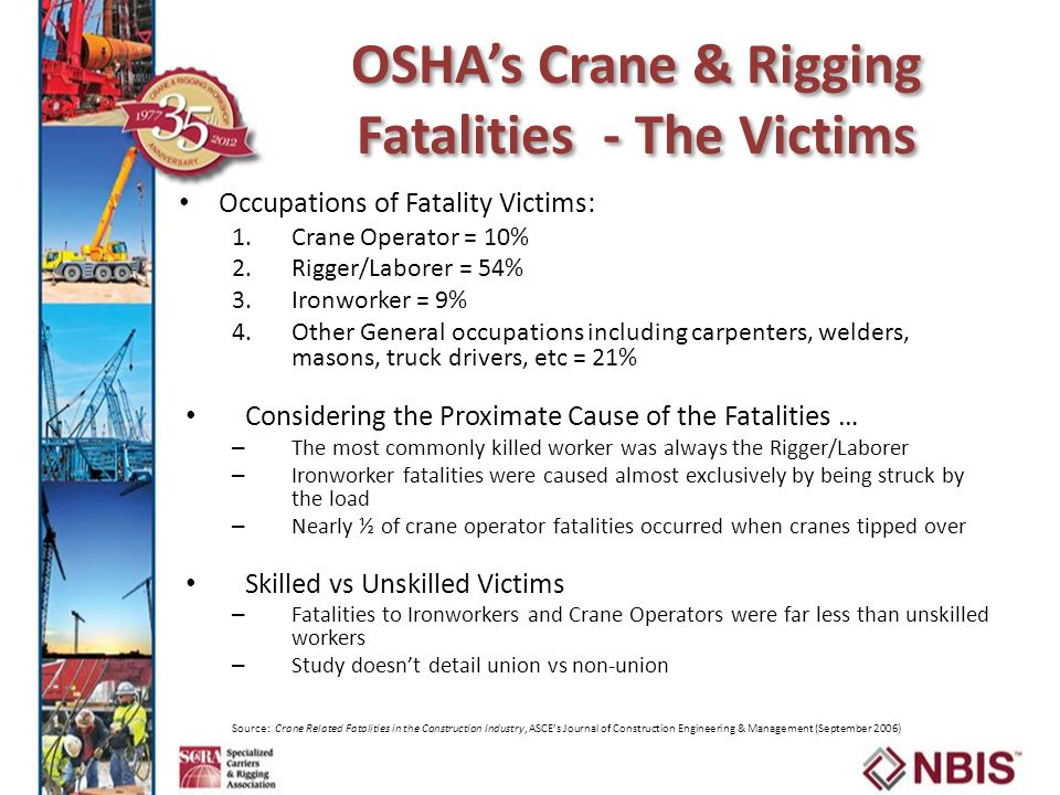 OSHA's Crane & Rigging Fatalities - The Victims Occupations of Fatality Victims: 1.Crane Operator = 10% 2.Rigger/Laborer = 54% 3.Ironworker = 9% 4.Other General occupations including carpenters, welders, masons, truck drivers, etc = 21% Considering the Proximate Cause of the Fatalities … – The most commonly killed worker was always the Rigger/Laborer – Ironworker fatalities were caused almost exclusively by being struck by the load – Nearly ½ of crane operator fatalities occurred when cranes tipped over Skilled vs Unskilled Victims – Fatalities to Ironworkers and Crane Operators were far less than unskilled workers – Study doesn't detail union vs non-union Source: Crane Related Fatalities in the Construction Industry, ASCE's Journal of Construction Engineering & Management (September 2006)
