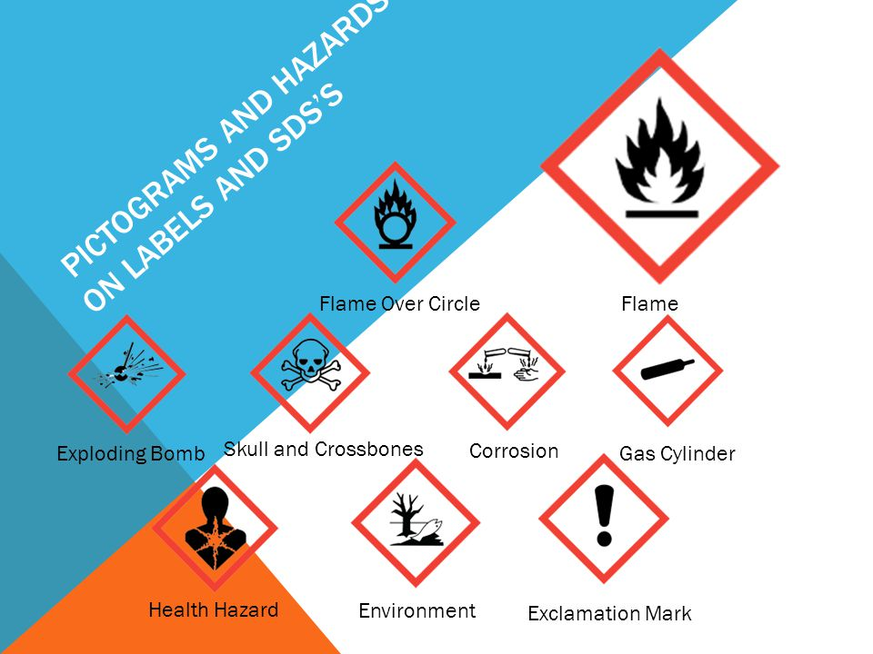 PICTOGRAMS AND HAZARDS ON LABELS AND SDS'S Health Hazard Environment Exclamation Mark Exploding Bomb Skull and Crossbones Corrosion Gas Cylinder Flame Over Circle Flame