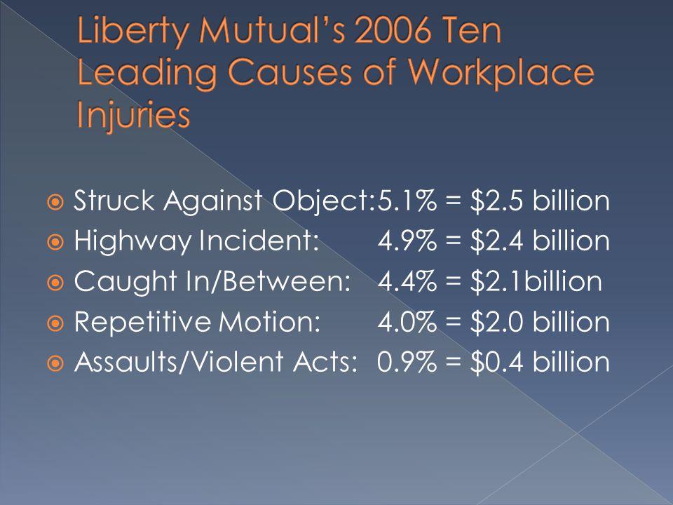  Struck Against Object:5.1% = $2.5 billion  Highway Incident: 4.9% = $2.4 billion  Caught In/Between: 4.4% = $2.1billion  Repetitive Motion:4.0% = $2.0 billion  Assaults/Violent Acts:0.9% = $0.4 billion