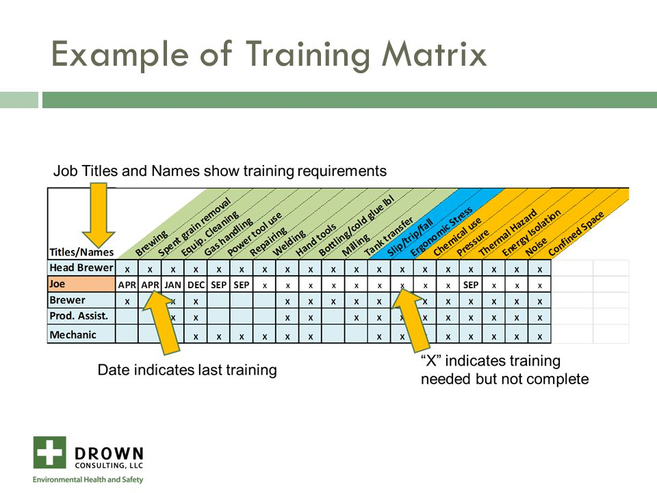 Example of Training Matrix