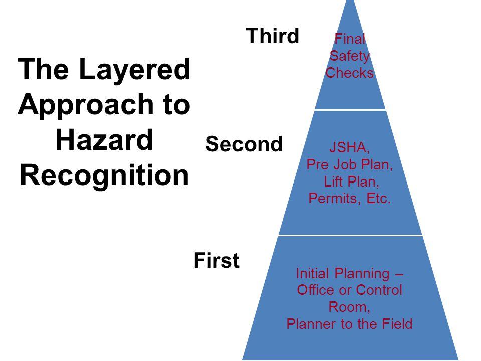Final Safety Checks JHA, Pre Job Plan, Lift Plan, Permit, Etc.