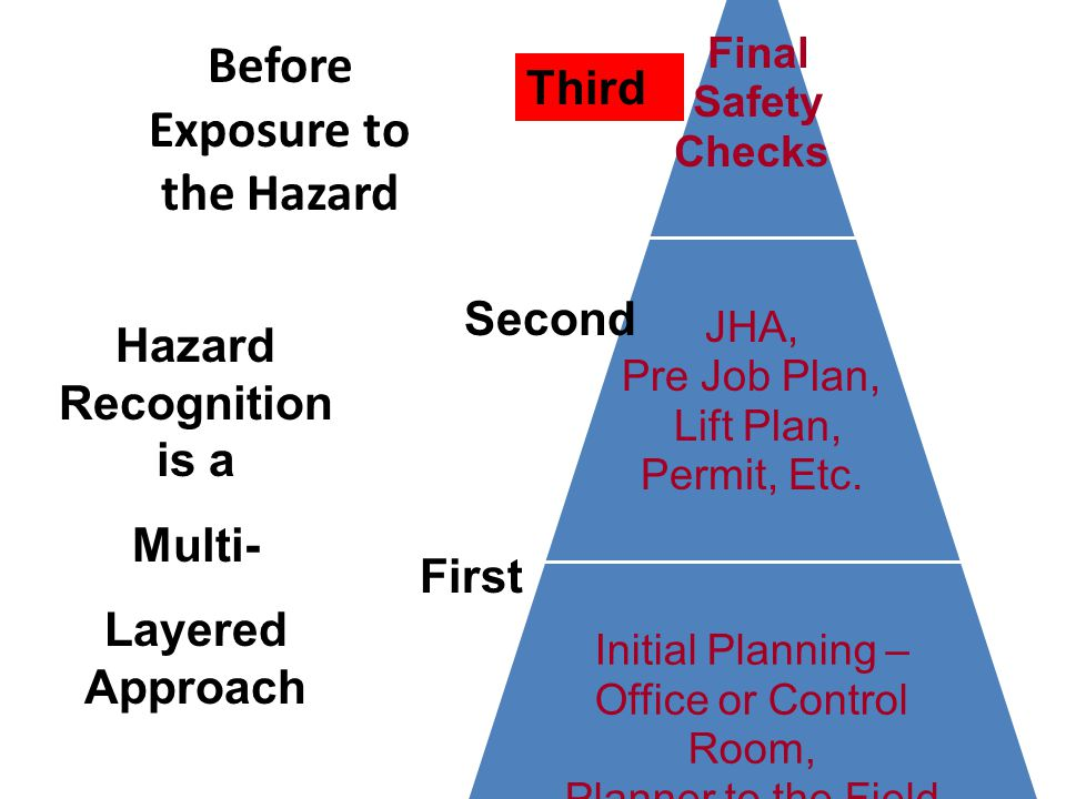 Final Safety Checks JHA, Pre Job Plan, Lift Plan, Permit, Etc. Initial Planning – Office or Control Room, Planner to the Field Hazard Recognition is a