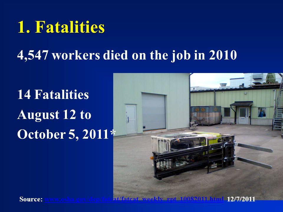 1. Fatalities 4,547 workers died on the job in 2010 14 Fatalities August 12 to October 5, 2011* Source: www.osha.gov/dep/fatcat/fatcat_weekly_rpt_1008