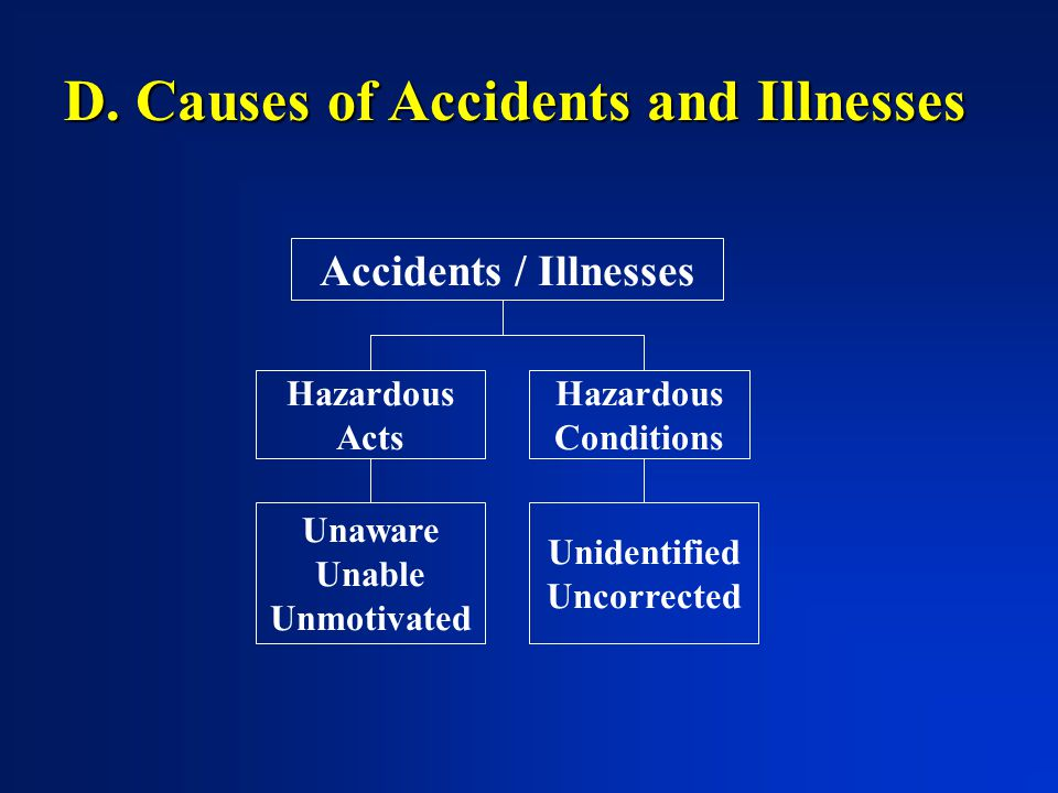 D. Causes of Accidents and Illnesses Accidents / Illnesses Hazardous Acts Hazardous Conditions Unaware Unable Unmotivated Unidentified Uncorrected