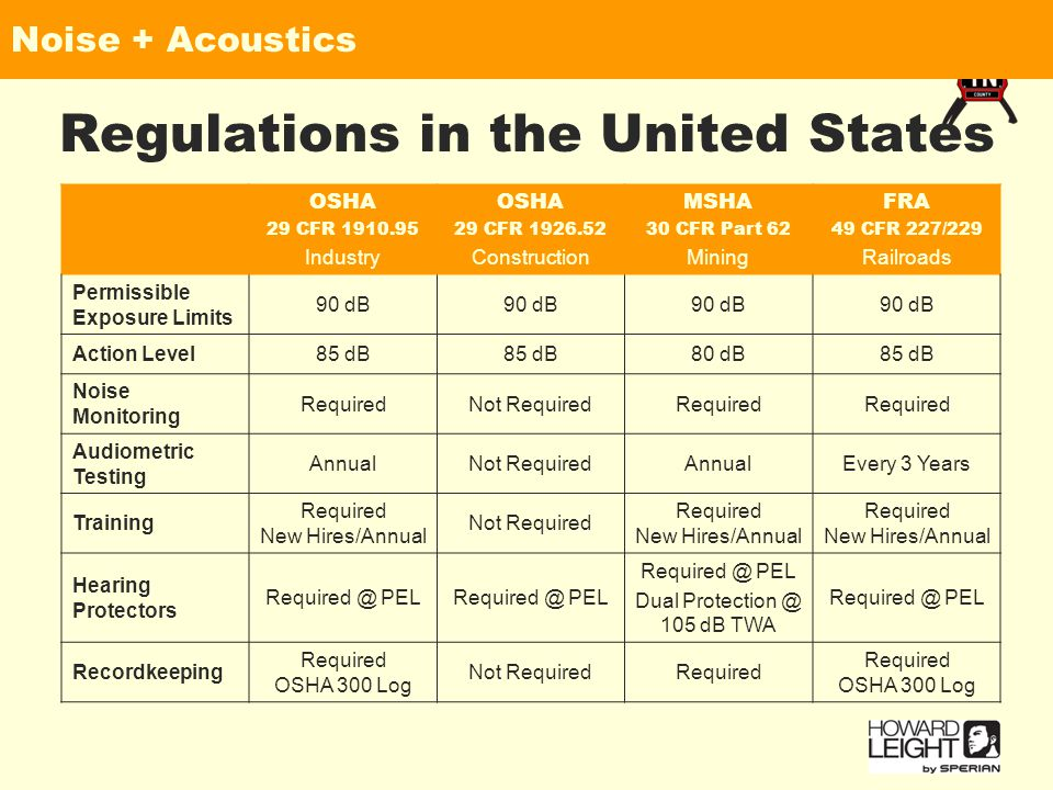 Noise + Acoustics Regulations in the United States OSHA 29 CFR 1910.95 Industry OSHA 29 CFR 1926.52 Construction MSHA 30 CFR Part 62 Mining FRA 49 CFR 227/229 Railroads Permissible Exposure Limits 90 dB Action Level85 dB 80 dB85 dB Noise Monitoring RequiredNot RequiredRequired Audiometric Testing AnnualNot RequiredAnnualEvery 3 Years Training Required New Hires/Annual Not Required Required New Hires/Annual Hearing Protectors Required @ PEL Dual Protection @ 105 dB TWA Required @ PEL Recordkeeping Required OSHA 300 Log Not RequiredRequired Required OSHA 300 Log