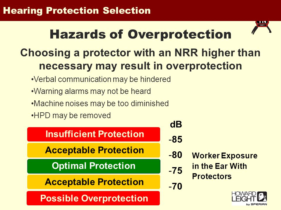 Choosing a protector with an NRR higher than necessary may result in overprotection Insufficient Protection Optimal Protection Acceptable Protection Possible Overprotection -85 -80 -75 -70 Worker Exposure in the Ear With Protectors dB -85 -80 -75 -70 dB Hearing Protection Selection Verbal communication may be hindered Warning alarms may not be heard Machine noises may be too diminished HPD may be removed Hazards of Overprotection