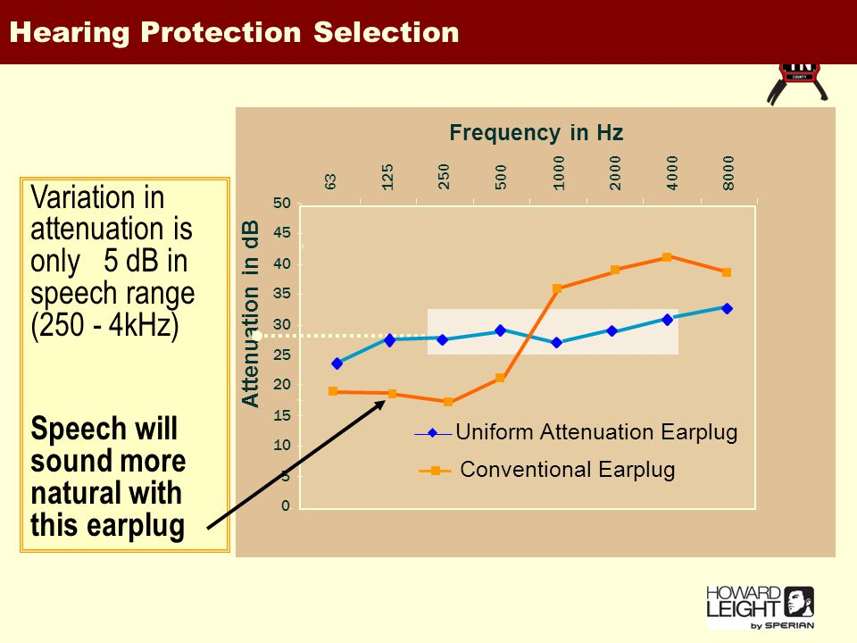 50 45 40 35 30 25 20 15 10 5 0 63 125 250 500 10002000 4000 8000 Frequency in Hz Attenuation in dB Uniform Attenuation Earplug Conventional Earplug Variation in attenuation is only 5 dB in speech range (250 - 4kHz) Speech will sound more natural with this earplug Hearing Protection Selection