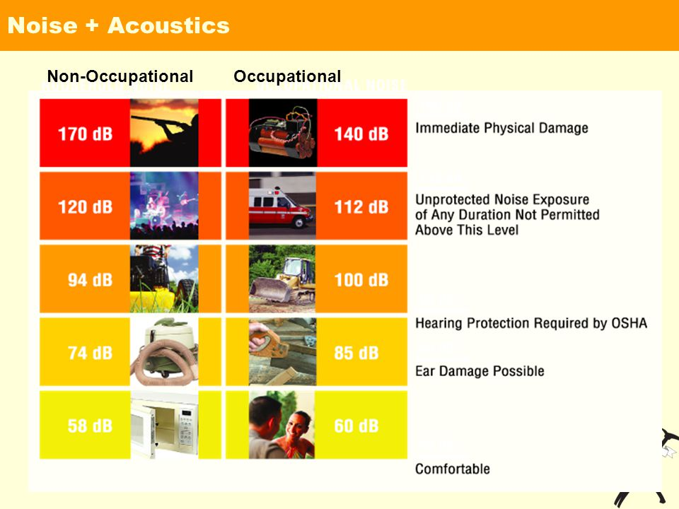 Noise + Acoustics Non-OccupationalOccupational