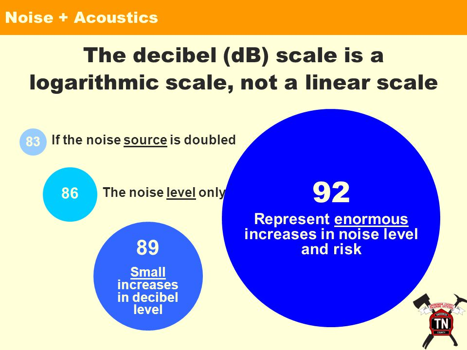 Noise + Acoustics The decibel (dB) scale is a logarithmic scale, not a linear scale 89 Small increases in decibel level The noise level only goes up 3 dB 86 83 If the noise source is doubled 92 Represent enormous increases in noise level and risk