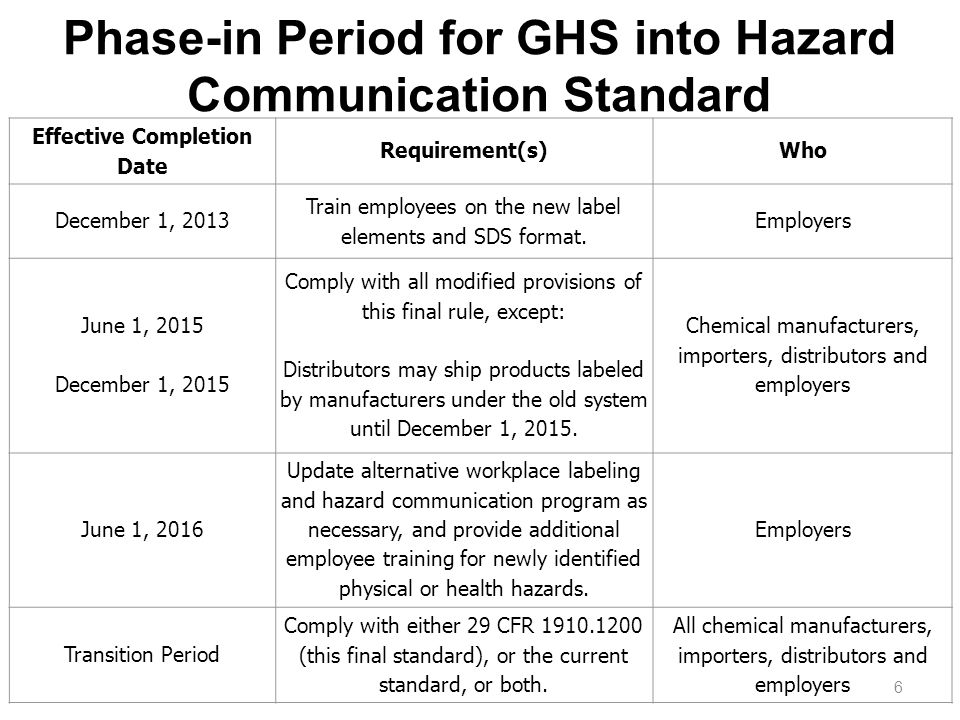 Effective Completion Date Requirement(s)Who December 1, 2013 Train employees on the new label elements and SDS format.