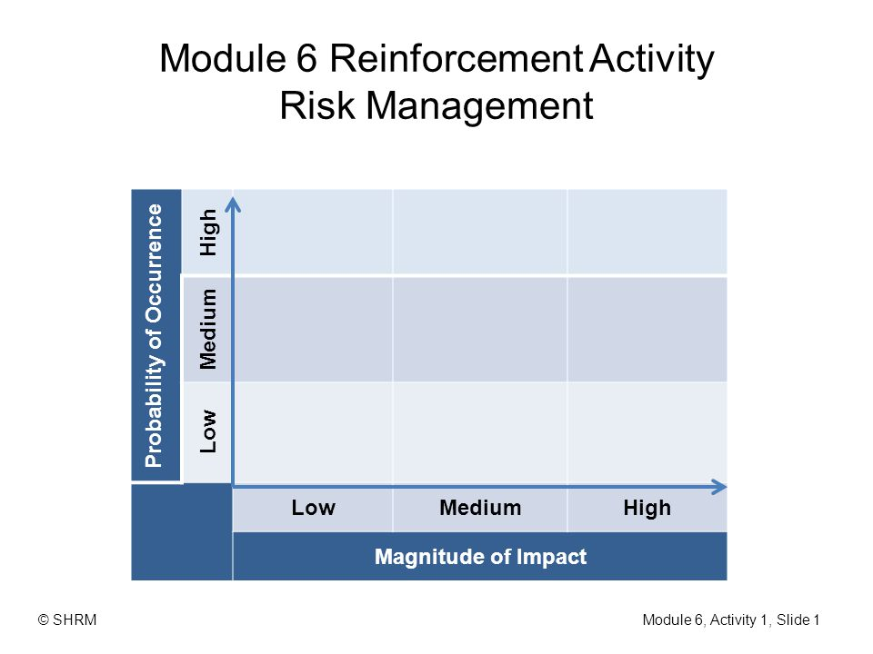 Module 6 Reinforcement Activity Risk Management Probability of Occurrence High Medium Low MediumHigh Magnitude of Impact Module 6, Activity 1, Slide 1
