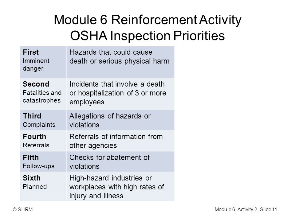 Module 6 Reinforcement Activity OSHA Inspection Priorities Module 6, Activity 2, Slide 11 © SHRM First Imminent danger Hazards that could cause death