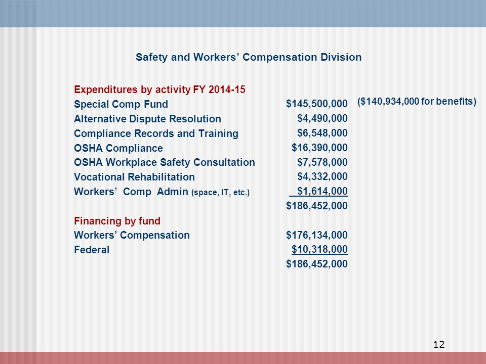 Safety and Workers' Compensation Division Expenditures by activity FY 2014-15 Special Comp Fund Alternative Dispute Resolution Compliance Records and Training OSHA Compliance OSHA Workplace Safety Consultation Vocational Rehabilitation Workers' Comp Admin (space, IT, etc.) Financing by fund Workers' Compensation Federal $145,500,000 $4,490,000 $6,548,000 $16,390,000 $7,578,000 $4,332,000 $1,614,000 $186,452,000 $176,134,000 $10,318,000 $186,452,000 ($140,934,000 for benefits) 12