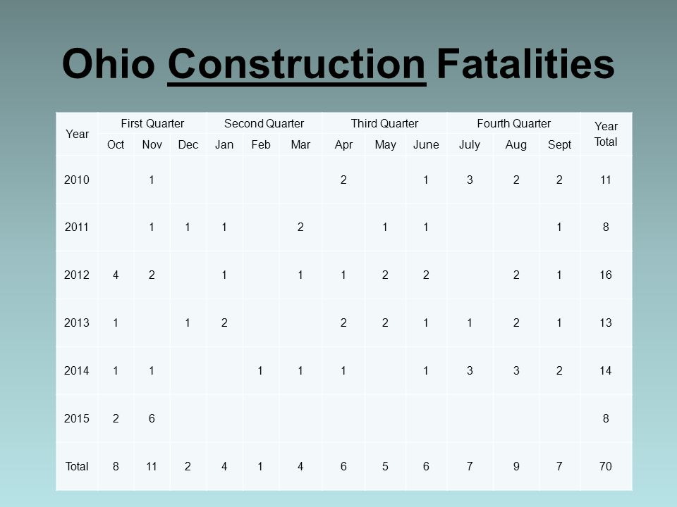 Ohio Construction Fatalities Year First QuarterSecond QuarterThird QuarterFourth Quarter Year Total OctNovDecJanFebMarAprMayJuneJulyAugSept 2010 1 2 132211 2011 111 2 11 18 201242 1 1122 2116 20131 12 22112113 201411 111 133214 201526 8 Total811241465679770