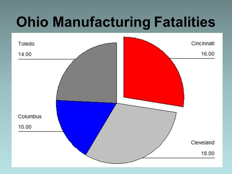 Ohio Manufacturing Fatalities