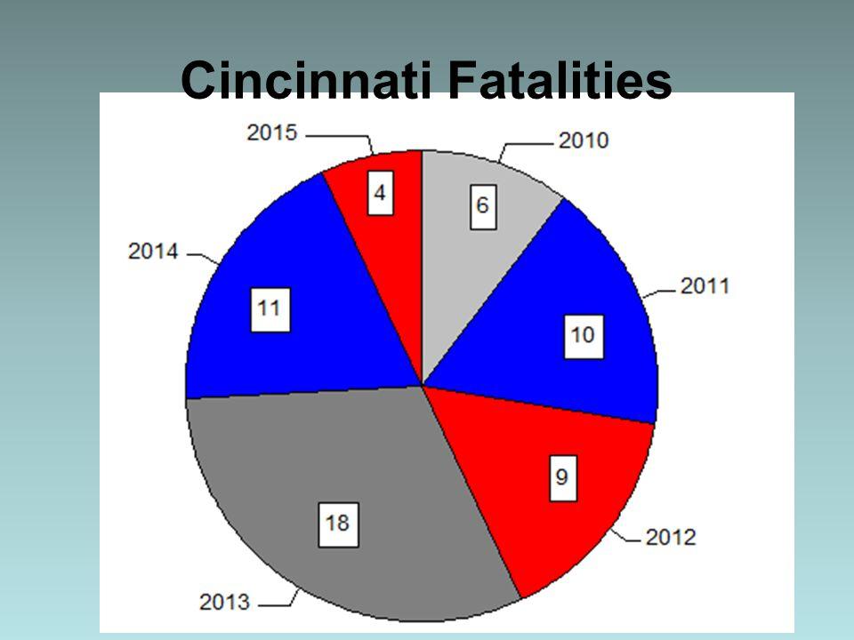 Cincinnati Fatalities