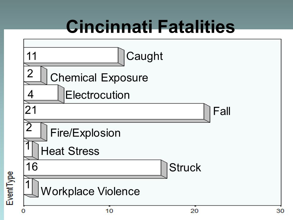 Caught Chemical Exposure Electrocution Fall Struck Fire/Explosion Heat Stress Workplace Violence 11 2 4 21 2 1 1 16