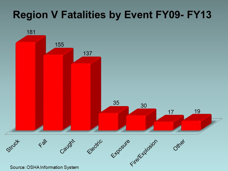 Region V Fatalities by Event FY09- FY13 Source: OSHA Information System