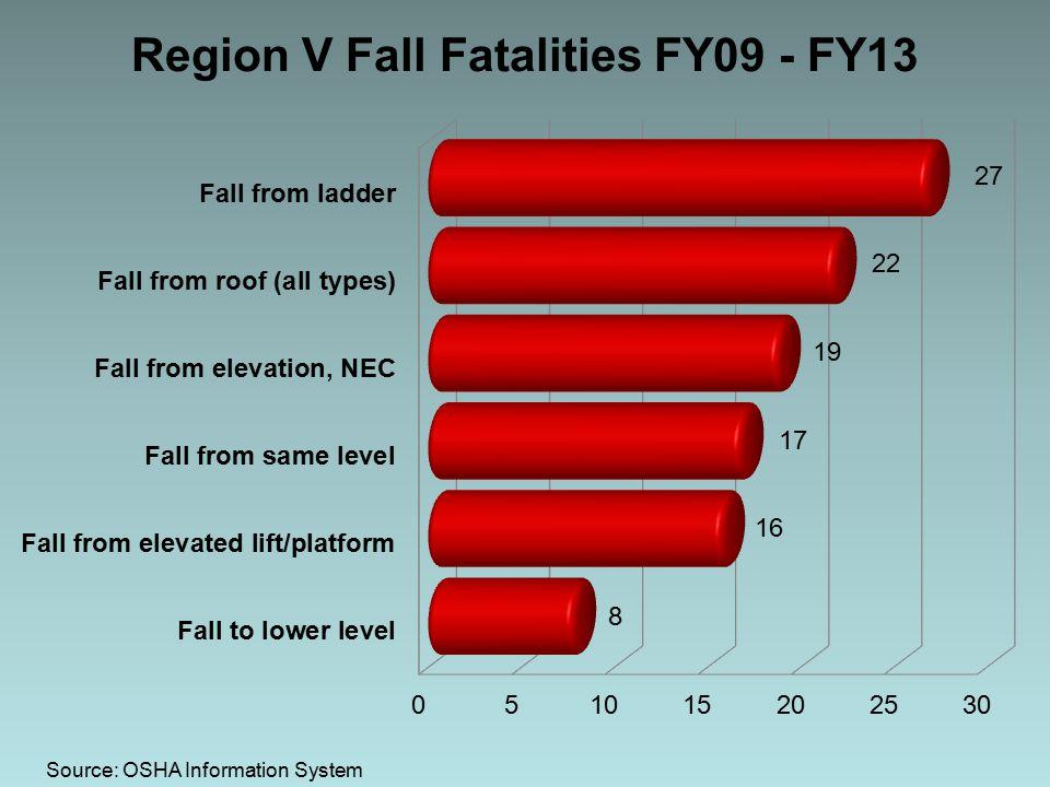 Region V Fall Fatalities FY09 - FY13