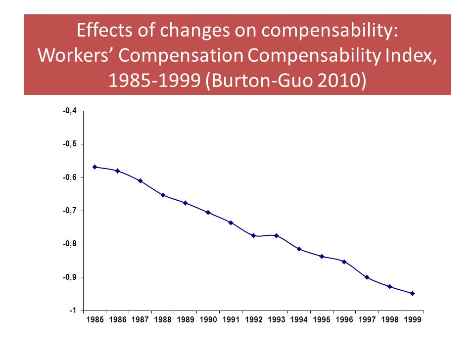 Effects of changes on compensability: Workers' Compensation Compensability Index, 1985-1999 (Burton-Guo 2010)