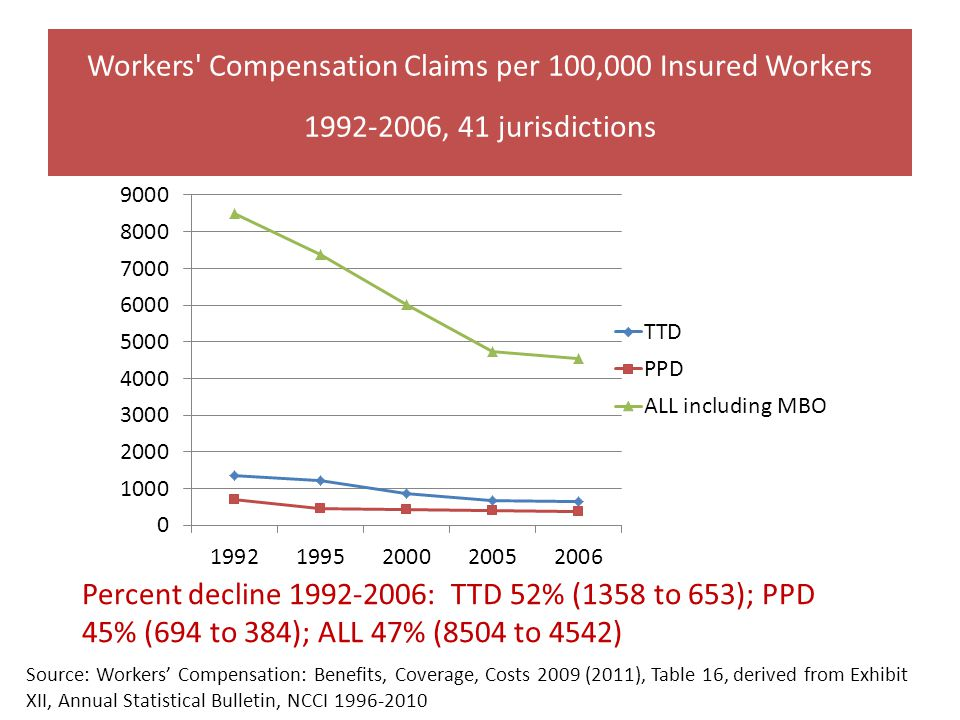 Workers' Compensation Claims per 100,000 Insured Workers 1992-2006, 41 jurisdictions Source: Workers' Compensation: Benefits, Coverage, Costs 2009 (20